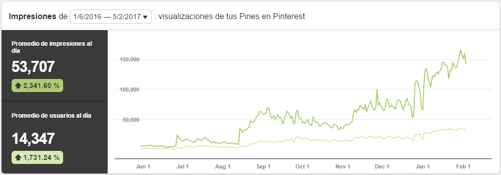 Optimización Pinterest